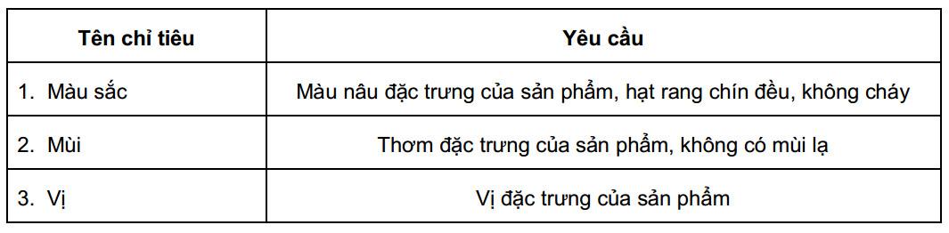 Tiêu chuẩn Việt Nam về cà phê hạt rang - Bảng 01